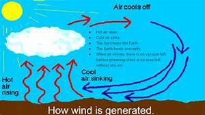 Wind Explained