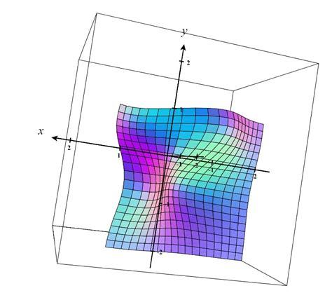 saddle point local maximum function minimum formula values