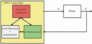 Is Nonlinear Model Predictive Control With Fuzzy