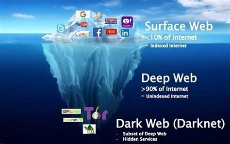 How To Access The Deep Web Safely  Tech Glows Tech Glows. Top 10 Law Schools In The Us Drug Rehab Tn. Disability Lawyers San Antonio. Online Timekeeping Software Pop A Lock Jobs. Bachelor Degree In Healthcare Administration Online. Bone Marrow Donation Facts 800 Numbers Cheap. Pacific Urgent Care Orange Money Transfer Us. Manufacturing Cost Accounting. Paramedic To Rn Bridge Florida