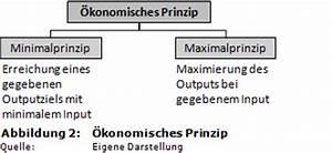 Personalkosten Berechnen Formel : weblog effizienz vs effektivit t ~ Themetempest.com Abrechnung