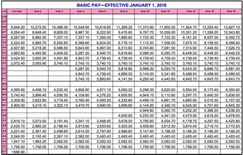 dfas pay chart world  charts