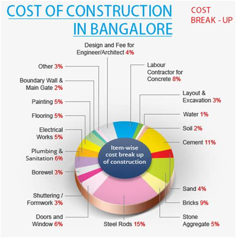 cost of construction in chennai 2016 cement and