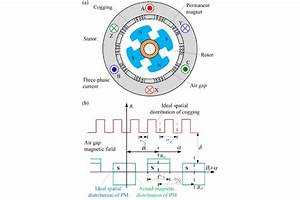 A  Permanent Magnet Motor   B  Spatial Distribution Of