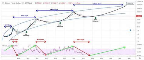 heres  case   bitcoin price prediction