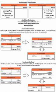 Bilanz Berechnen : abschluss des vorsteuerkontos mehrwertsteuerkontos ~ Themetempest.com Abrechnung