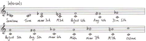 An interval is simply the distance between a note and the note next to it. Intervals for Grade 5 theory | The Violin Den