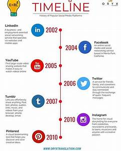An Infographic Timeline Shows The History Of Social Media