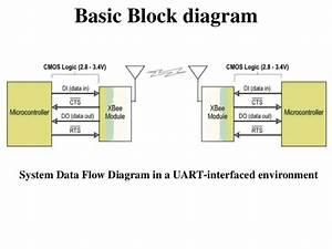 Block Diagram Of Zigbee Technology