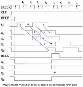 Shift Registers  Serial