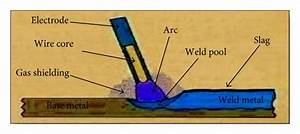 The Schematic Diagram Of The Welding Process By Gmaw