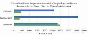 Hypothekenzinsen Berechnen : familien hypotheken wie g nstig sind sie moneypark ag ~ Themetempest.com Abrechnung