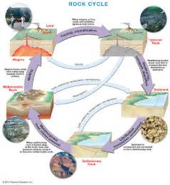 Diagram Of Rock by 6th Grade Science 1st Six Weeks Week 3 The Rock Cycle