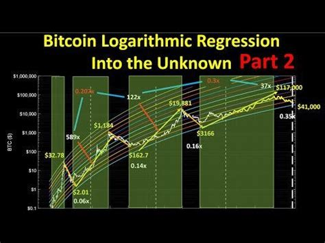 That means that more people are likely to adopt it. Bitcoin Logarithmic Regression Projections: Into the Unknown (Part 2) : CryptoMarkets