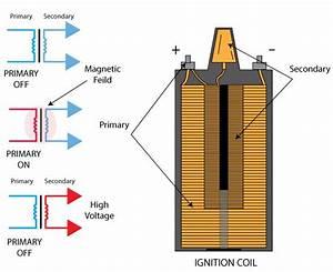 Sistem Pengapian Elektronik  Komponen   Diagram   Cara