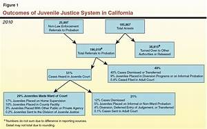The 2012-13 Budget: Completing Juvenile Justice Realignment