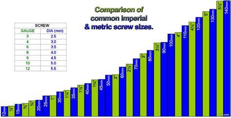 screw size equivalents chart  comparison  common