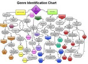 Literary Genre Characteristics Chart