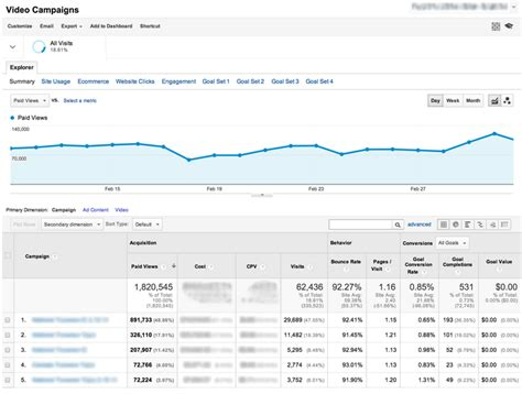 adwords  video reporting  rolling   google