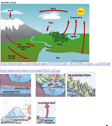 water cycle wonders practical pages