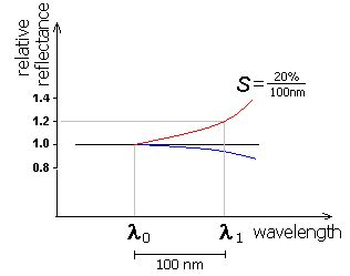 Slope No Sound by Spectral Slope Wikipedia