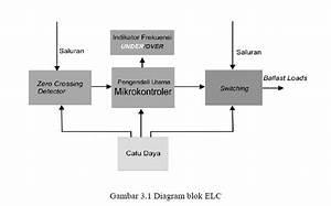 Electronic Load Controller Untuk Pltmh