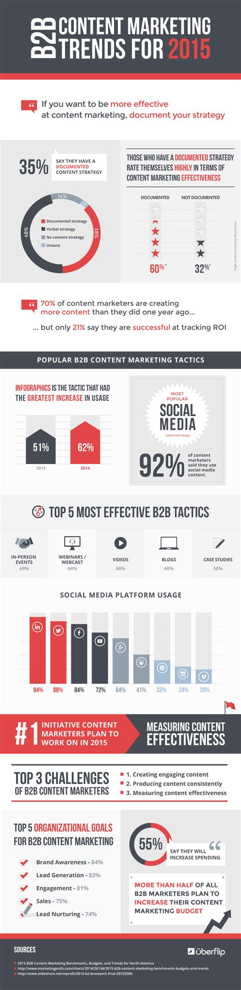 B2b Marketing by 2015 Social Media And Content Trends For B2b Marketers