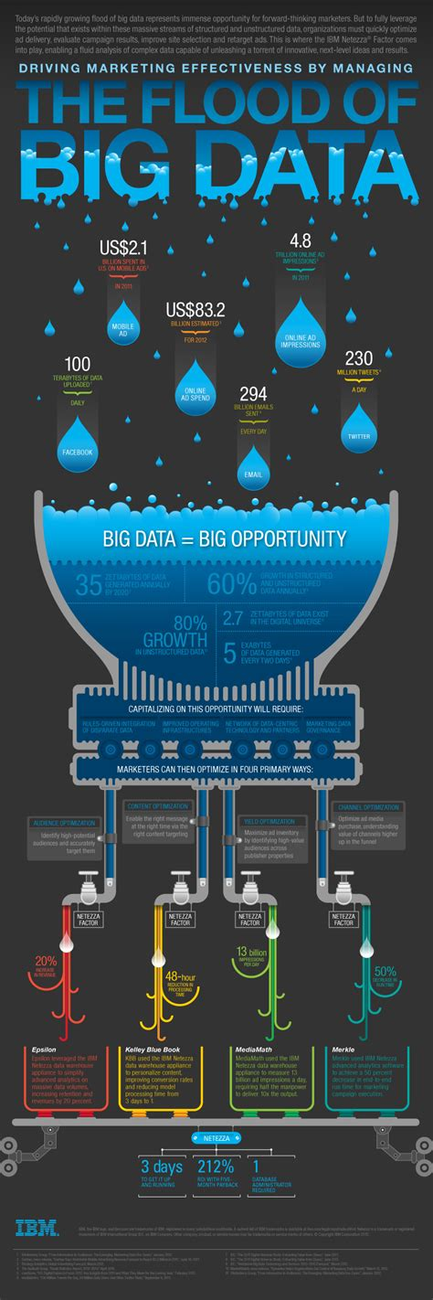 Managing The Flood Of Big Data Infographic Econsultancy