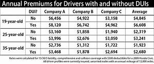 Oai Analysis Of Auto Insurance Rates Quantifies The Costs