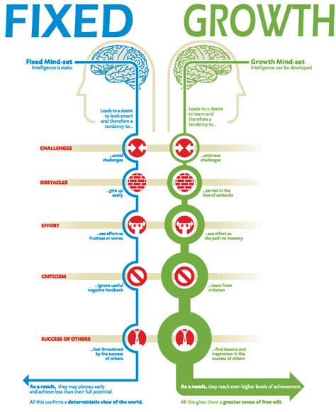 growth mindset school teaching leading learning