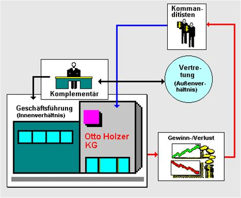 Der Holzwurm Gmbh Co Kg by Komplement 228 R