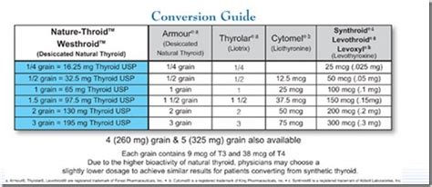 convert synthroid  cytomel  replacement forums  nation