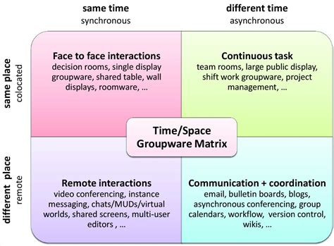 computer supported cooperative work wikipedia