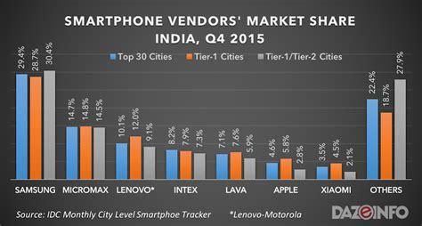 best smartphone on the market apple leapfrogs xiaomi in india s top 30 cities market
