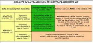 Droits De Succession Assurance Vie Après 70 Ans by Assurance Vie Et Succession Le Guide Pour Garder Votre