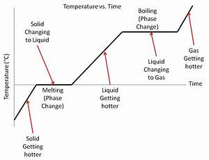 Image Result For Phase Diagram Heat Of Vaporization And
