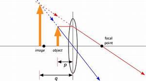 Phys 152 - Blackboard Notes  Lens Optics