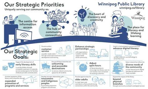 winnipeg library infographic strategic plan priorities