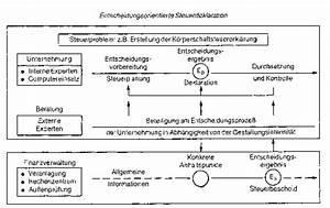 Einkommensteuer Berechnen 2015 : gewerbesteuer nach umsatz oder gewinn ~ Themetempest.com Abrechnung