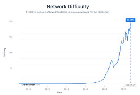 On the other hand, if the current price is $5,000 and the highest price was $20,000 two years ago, then it should be a better time to invest in bitcoin right now. If Bitcoin's Price Is Stagnating Right Now, the Real Signal Is Its Fundamentals That Are ...