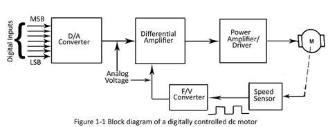 Block Diagram Starter Motor by Lcd Led Display Circuit Digital Circuits Next Gr