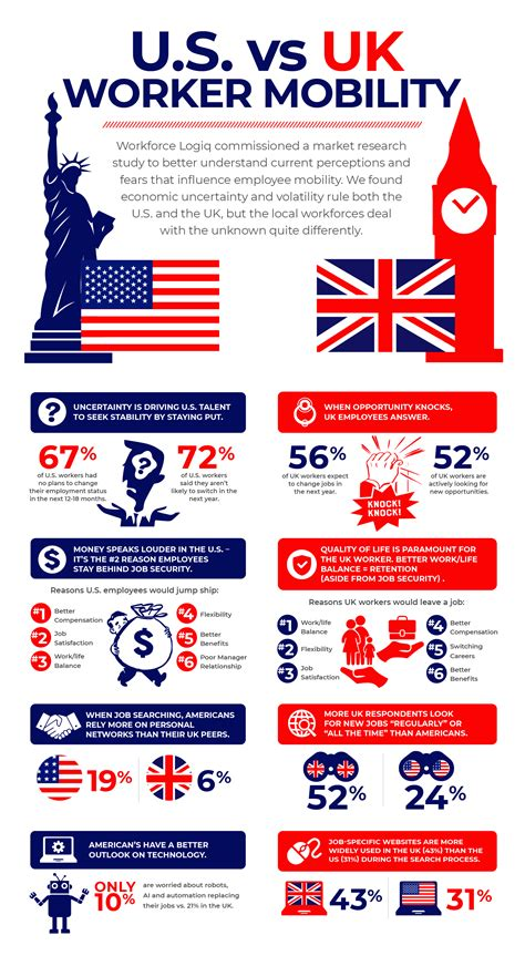 uk worker mobility infographic workforce logiq