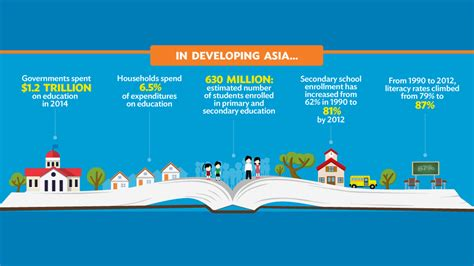 Education in Asia: By the Numbers