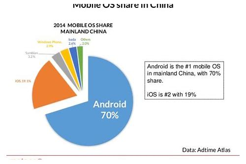 android os download for china mobile
