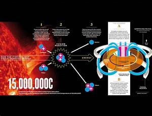 Global Warming ... Fusion Energy Quotes