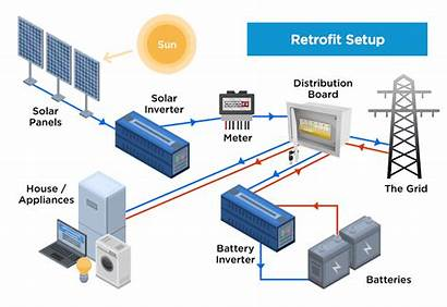 Battery Storage Retrofit Solar Batteries Setup Types