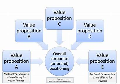 Value Positioning Proposition Mcdonald Strategy Brand Propositions