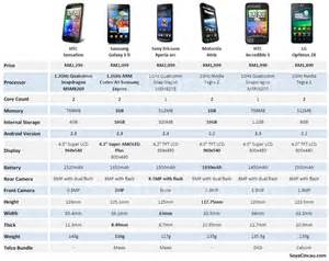 compare phones by the numbers android smart phone comparison