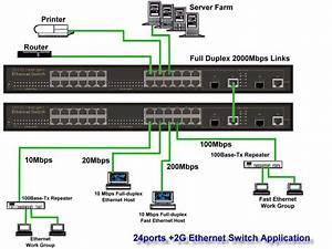 Networking Dccn   Various Switch Architectures