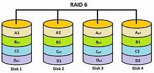 Raid 6 Berechnen : raid levels 0 1 2 3 4 5 6 0 1 1 0 features explained in detail golinuxhub ~ Themetempest.com Abrechnung
